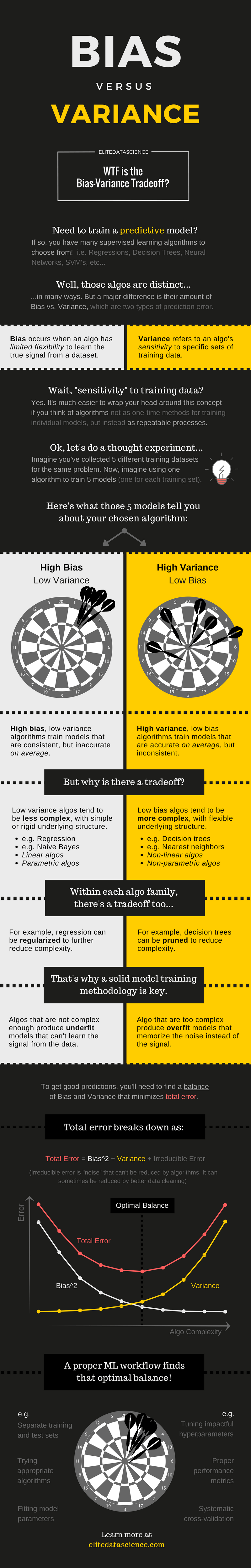 Bias vs. Variance Infographic