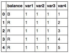 Balance Scale Dataset